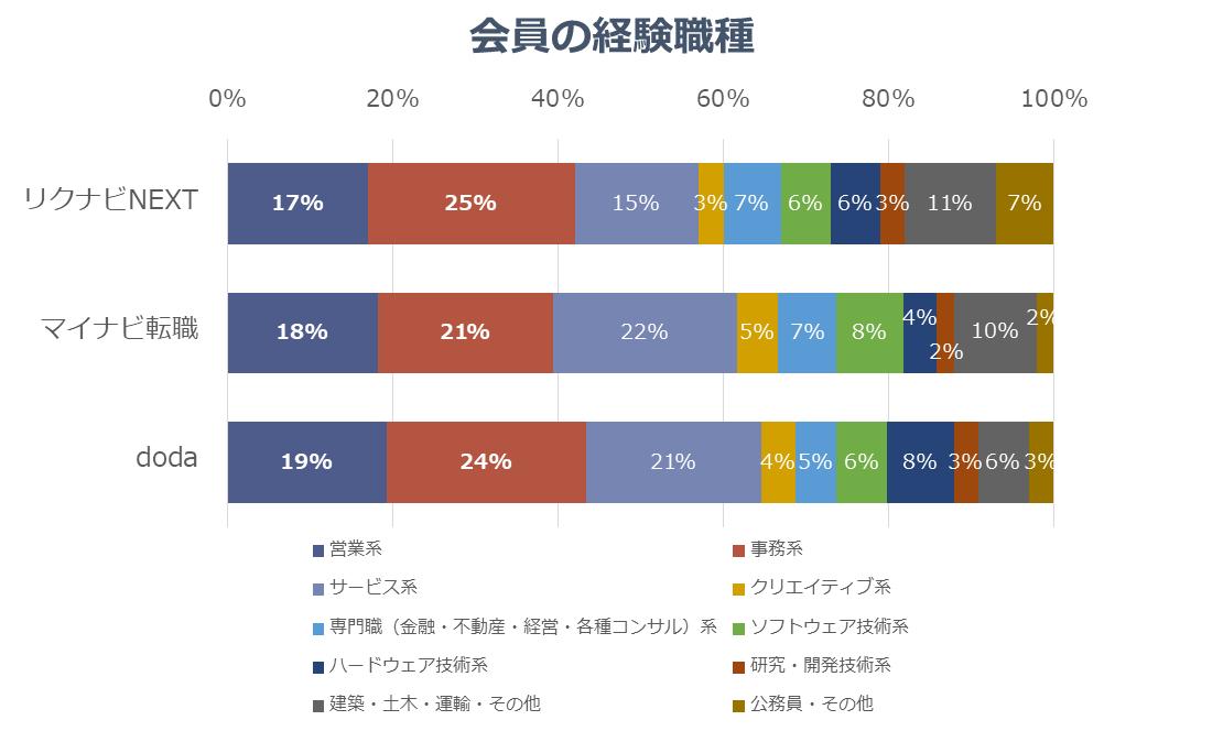 グラフ3-1