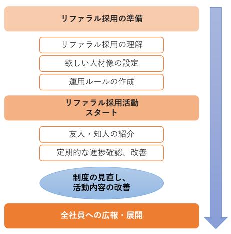 リファラル採用_活動フロー_修正版