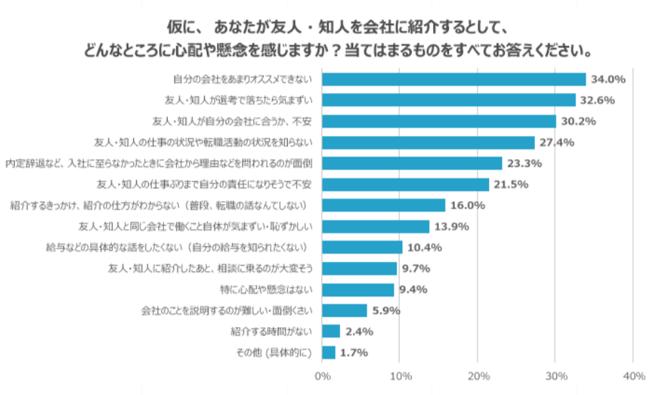 リファラル採用_社員の協力度調査