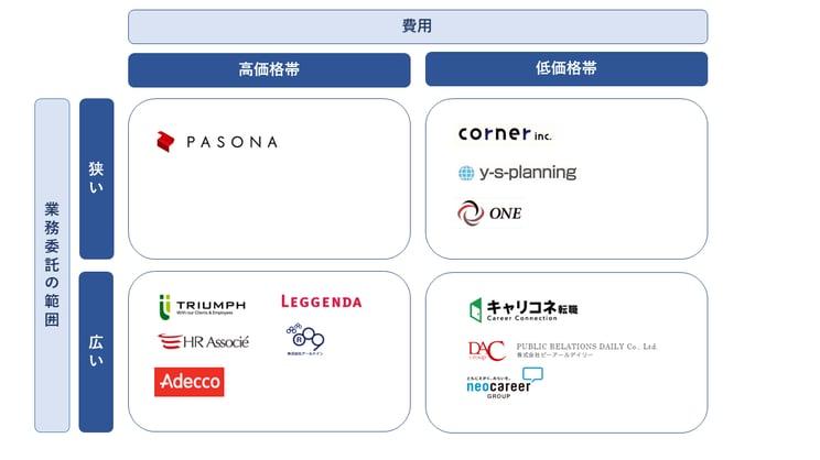 企業マッピング_12選