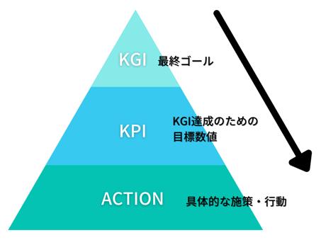 採用KPIとKGIの違いを表した図