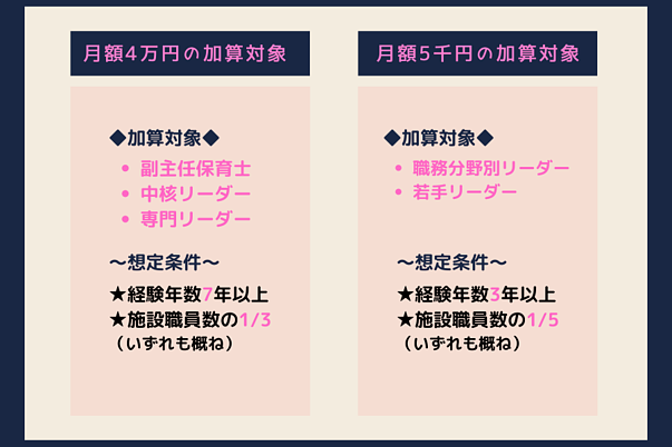 月額4万円の加算対象