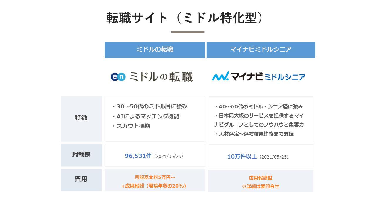転職サイト(ミドル特化型)_比較表
