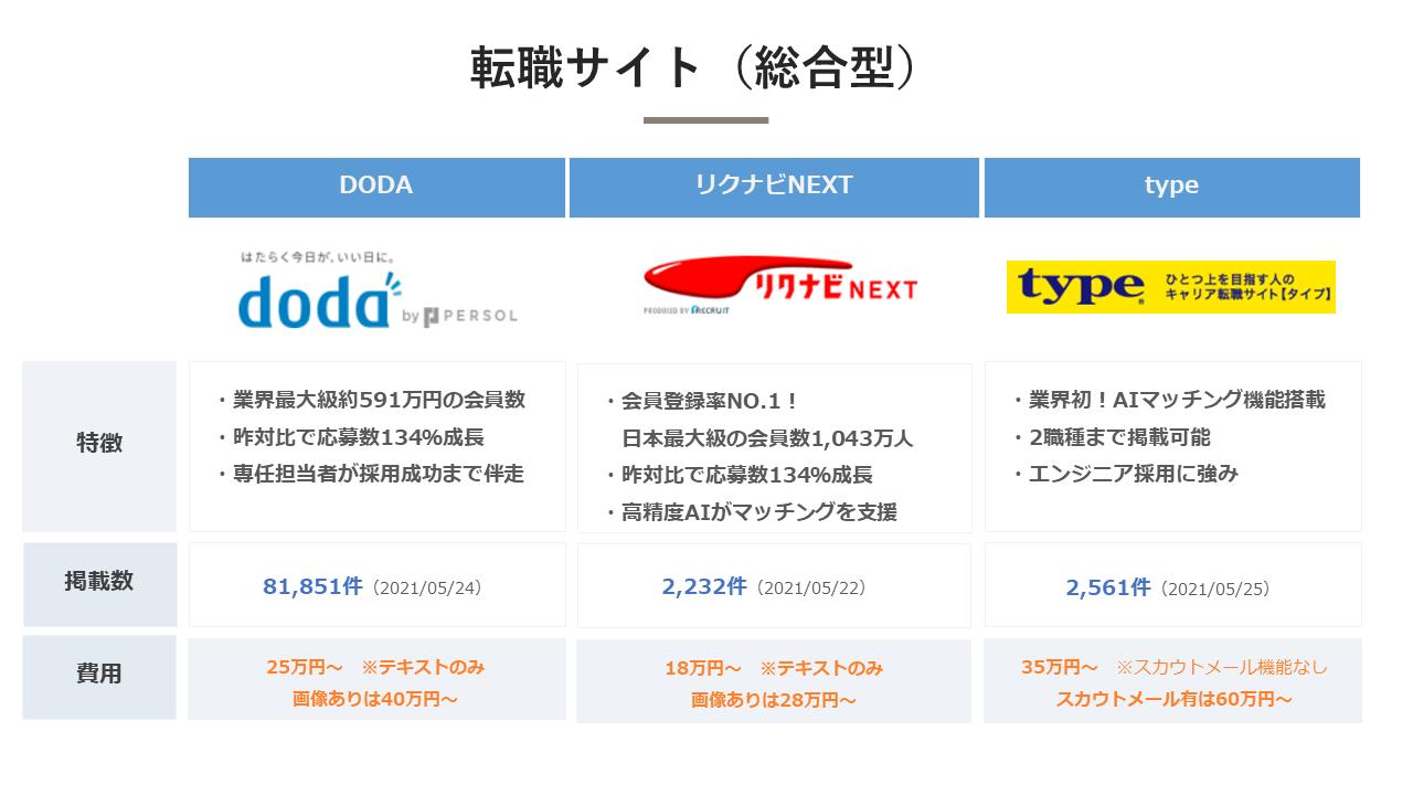 転職サイト(総合型)_比較表