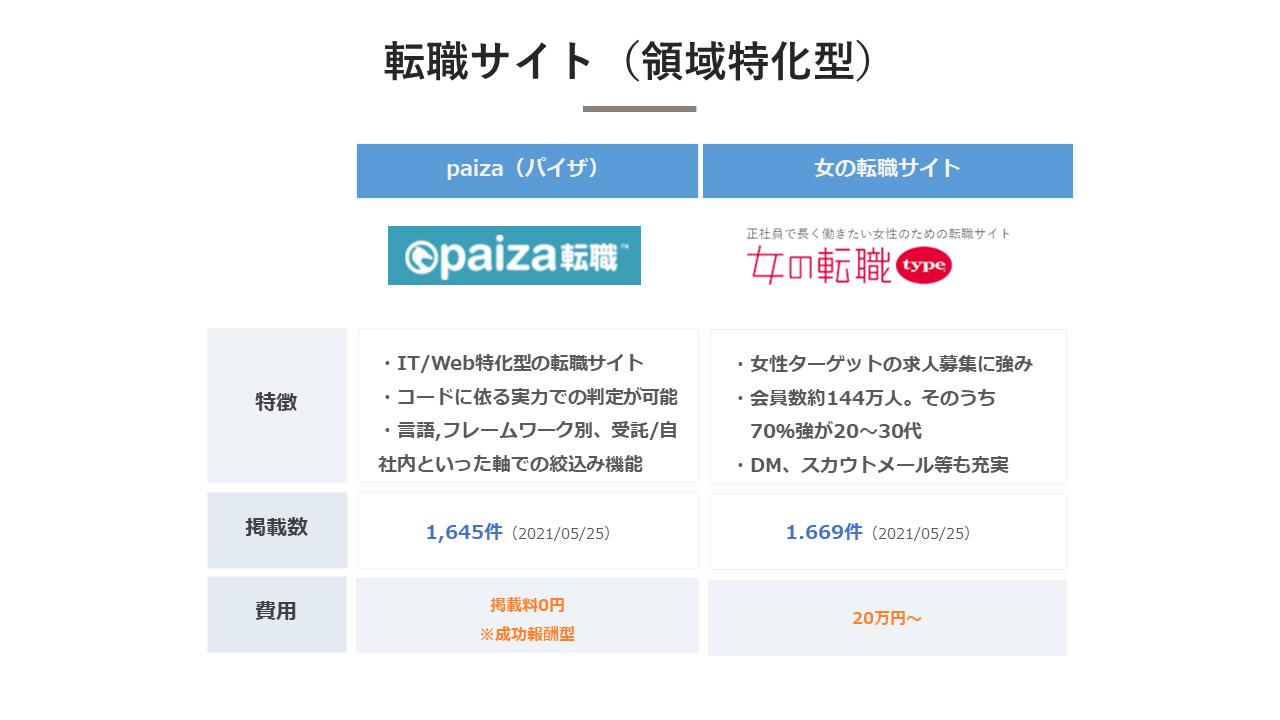 転職サイト(領域特化型)_比較表