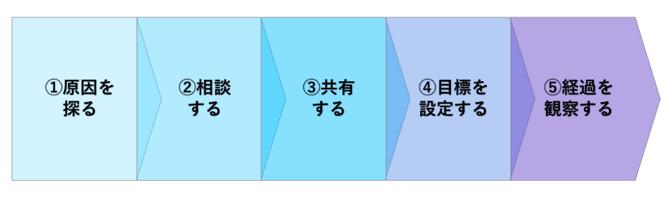 5ステップ_即戦力化